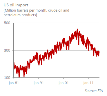 US Oil import