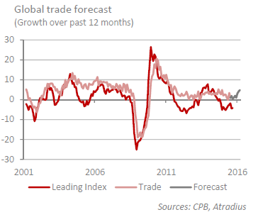 Global Trade Forecasts