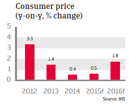 CR_CEE_Czech_Republic_Consumer_price