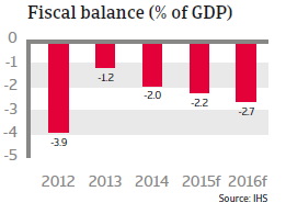 CR_CEE_Czech_Republic_fiscal_balance