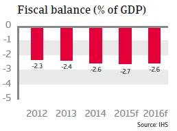 CEE_Hungary_fiscal_balance