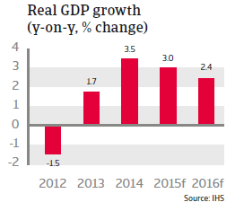 CEE_Hungary_Real_GDP_growth
