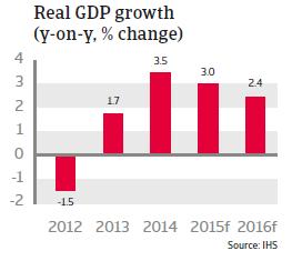 CEE_Hungary_Real_GDP_growth