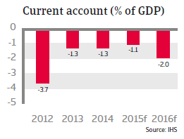 CEE_Poland_current_account
