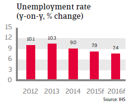 CEE_Poland_unemployment_rate