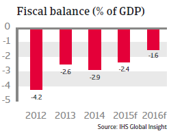 CEE_Slovakia_fiscal_balance