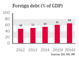 CEE_Turkey_foreign_debt