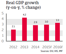 CEE_Turkey_Real_GDP_growth