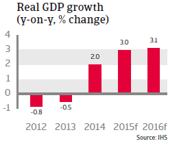CR_CEE_Czech_Republic_Real_GDP_growth