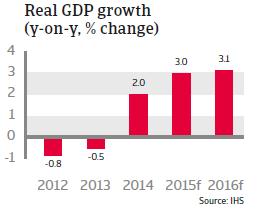CR_CEE_Czech_Republic_Real_GDP_growth