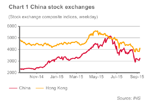 Chart 1 China stock exchanges