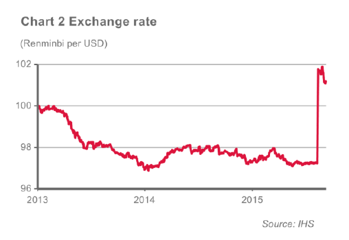 Chart 2 exchange rates