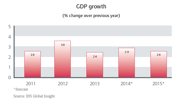 CR_Australia_GDP_growth
