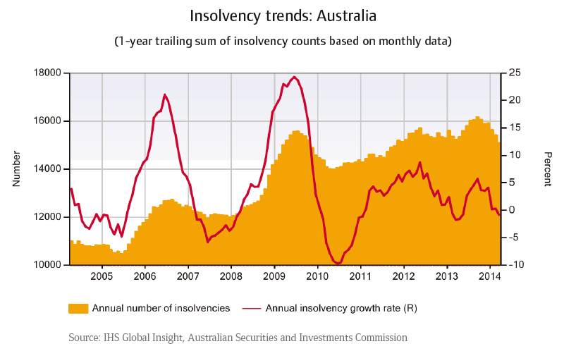 CR_Australia_Insolvency_trends