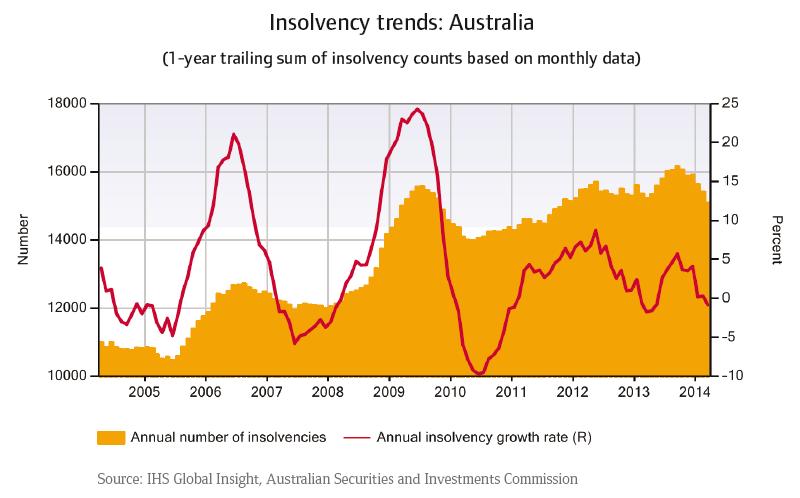 CR_Australia_Insolvency_trends