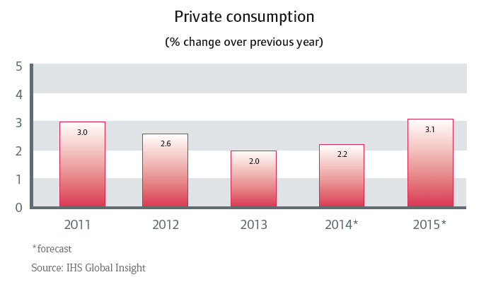 CR_Australia_private_consumption