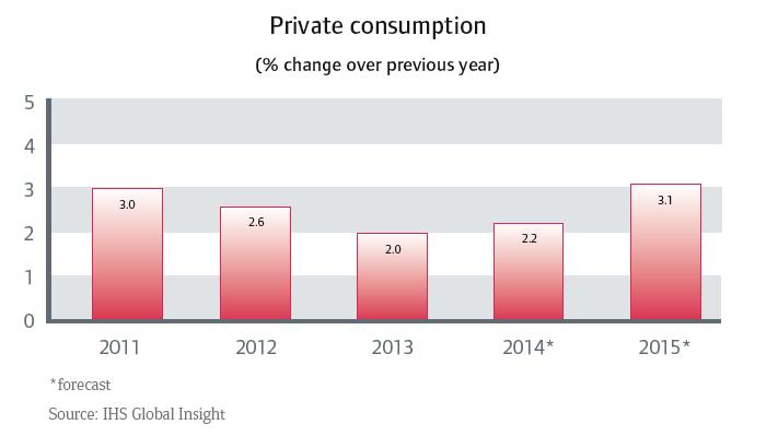 CR_Australia_private_consumption
