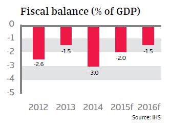 CR_Austria_fiscal_balance