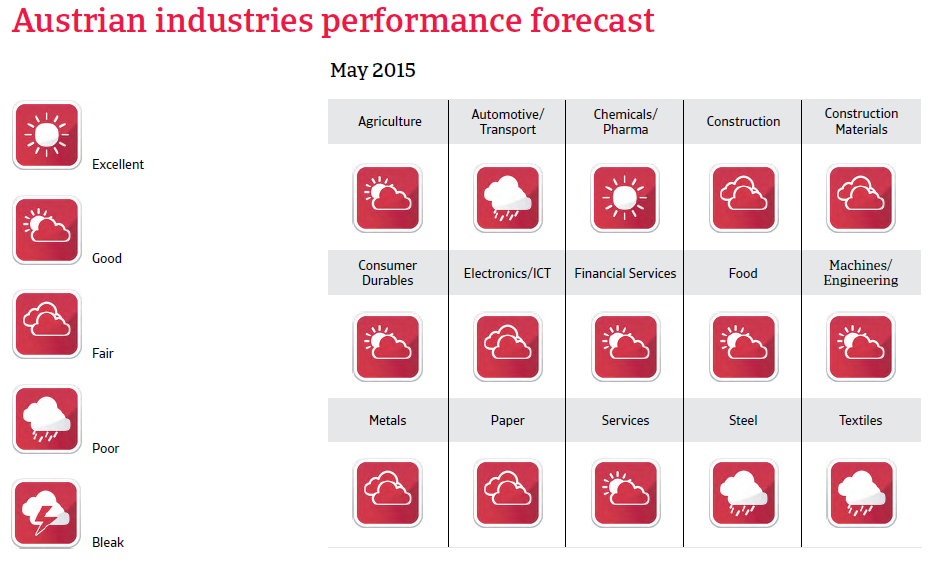 CR_Austria_industries_performance_forecast