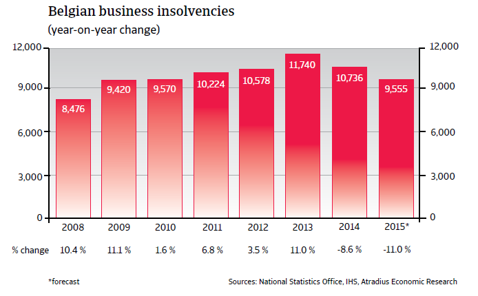 CR_Belgium_business_insolvencies