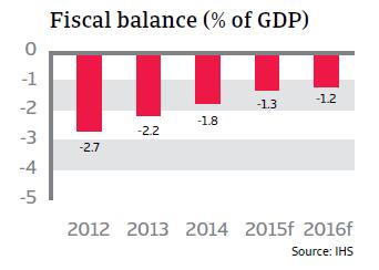 CR_Belgium_fiscal_balance