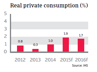CR_Belgium_real_private_consumption