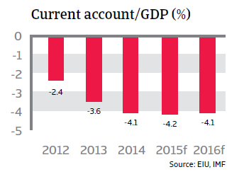 CR_Brazil_current_account-GDP