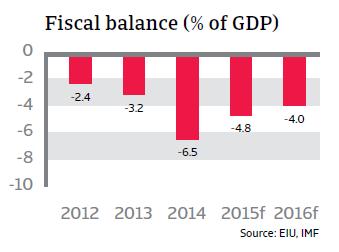 CR_Brazil_fiscal_balance
