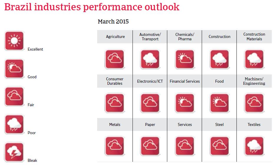 CR_Brazil_industries_performance_forecast