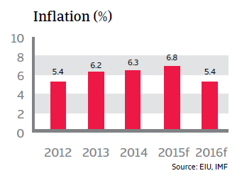 CR_Brazil_inflation