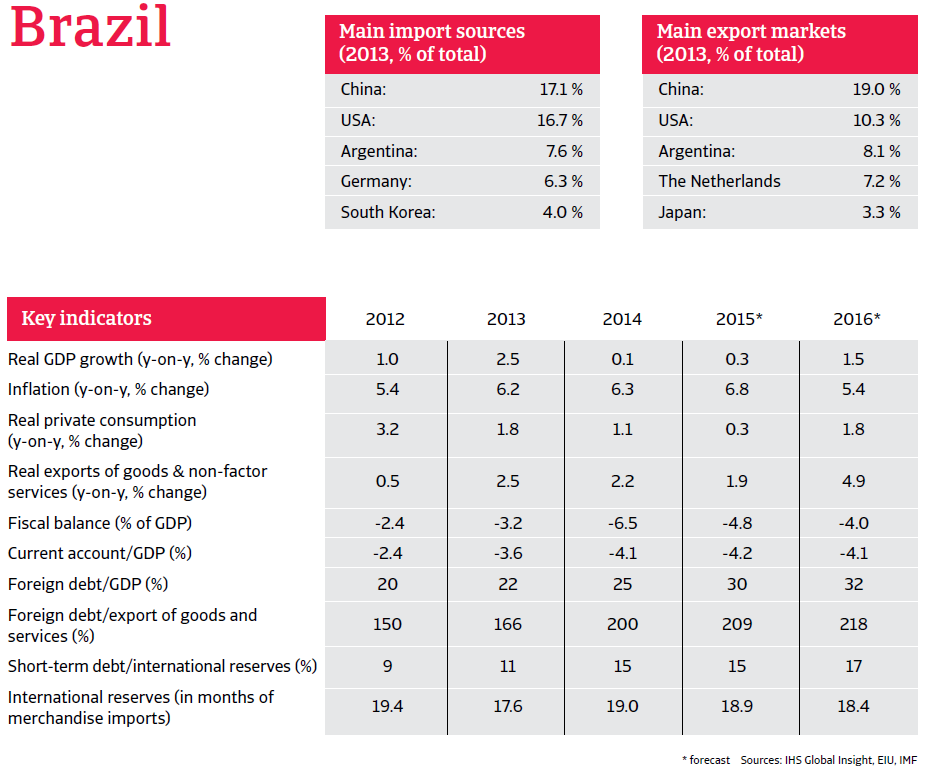 CR_Brazil_March_2015_overview