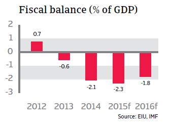 CR_Chile_fiscal_balance