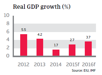 CR_Chile_real_GDP_growth