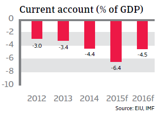 CR_Colombia_current_account-GDP