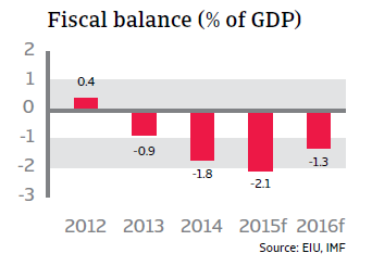 CR_Colombia_fiscal_balance