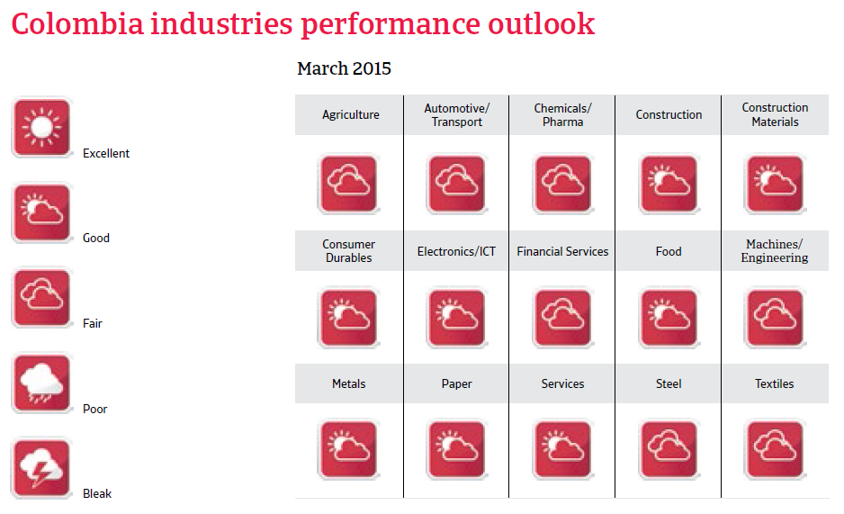 CR_Colombia_industries_performance_forecast