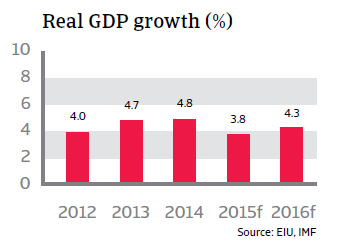 CR_Colombia_real_GDP_growth