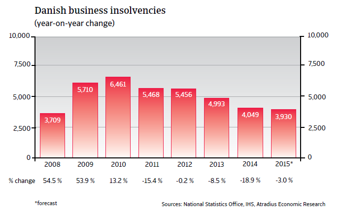 CR_Denmark_business_insolvencies
