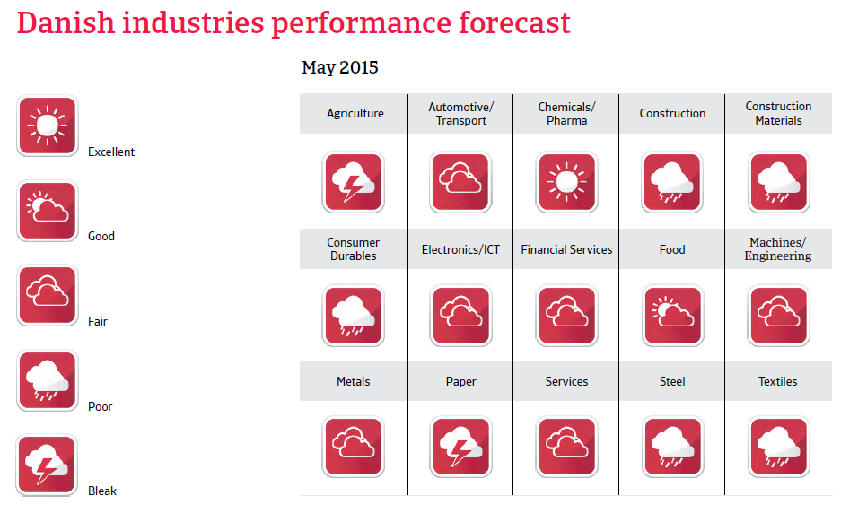 CR_Denmark_industries_performance_forecast