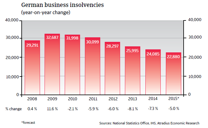 CR_Germany_business_insolvencies