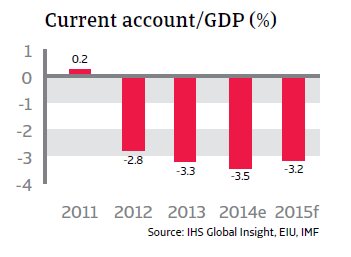 CR_Indonesia_current_account-GDP