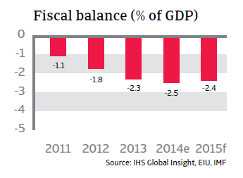 CR_Indonesia_fiscal_balance