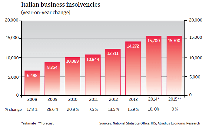 CR_Italy_business_insolvencies