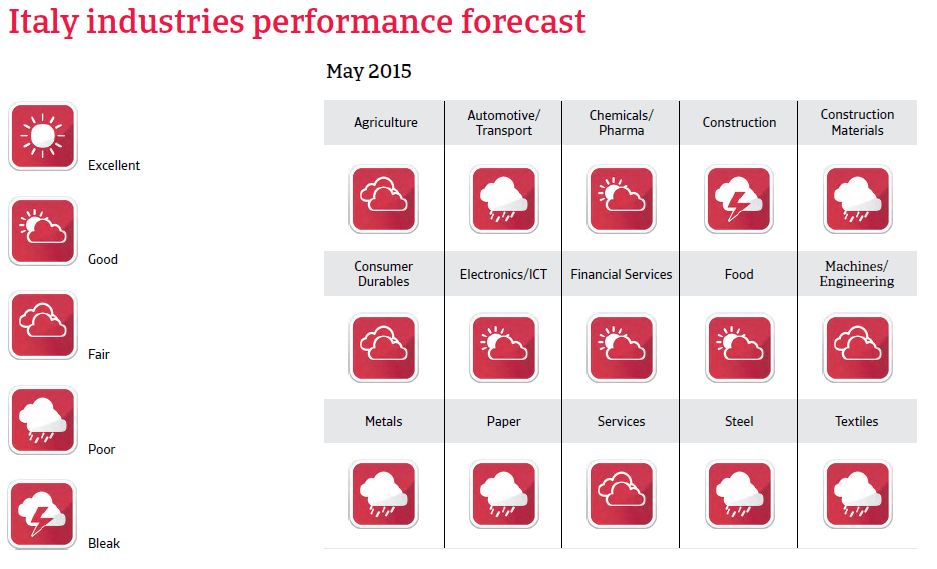 CR_Italy_industries_performance_forecast