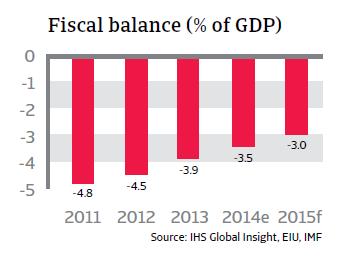 CR_Malaysia_fiscal_balance