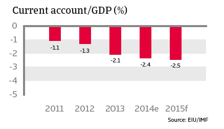 CR_Mexico_current_account-GDP