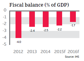CR_Netherlands_fiscal_balance