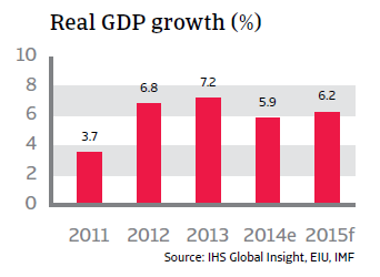 CR_Philippines_real_GDP_growth