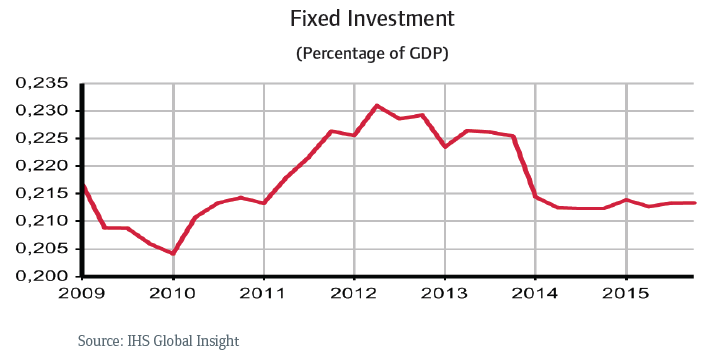 CR_Russia_fixed_investment