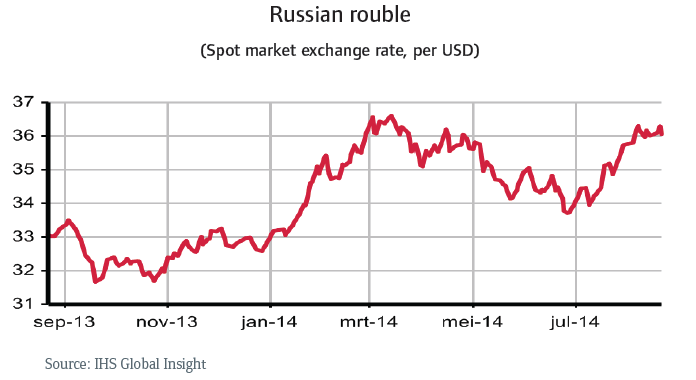 CR_Russia_russian_rouble